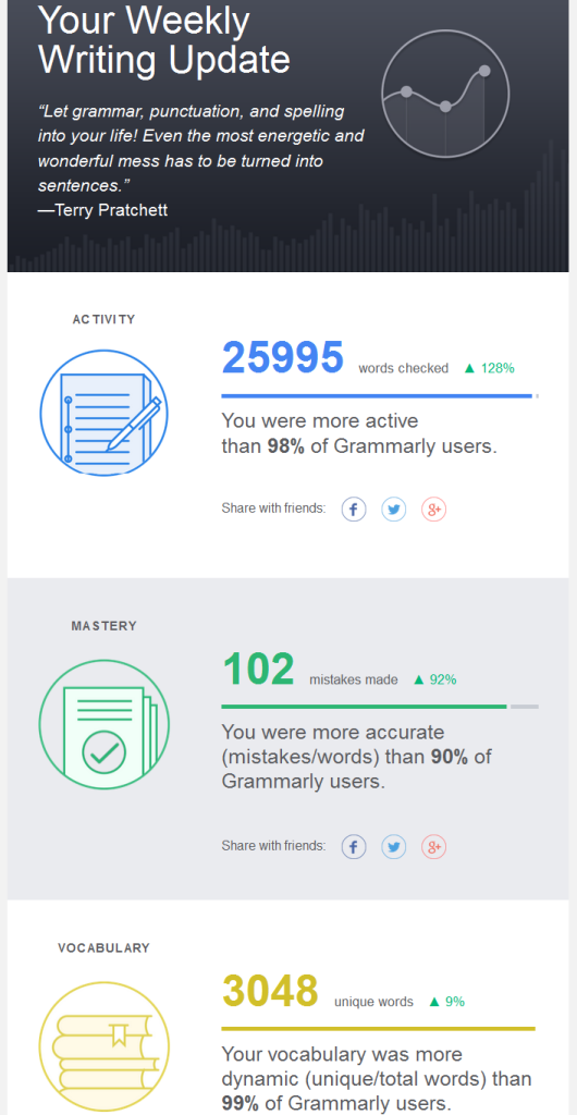 Probably my best weekly Grammarly report.