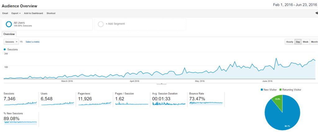 niche sites statistics