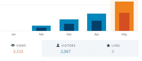 wordpress site stats