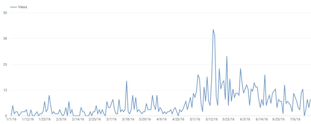 youtube repurpose content