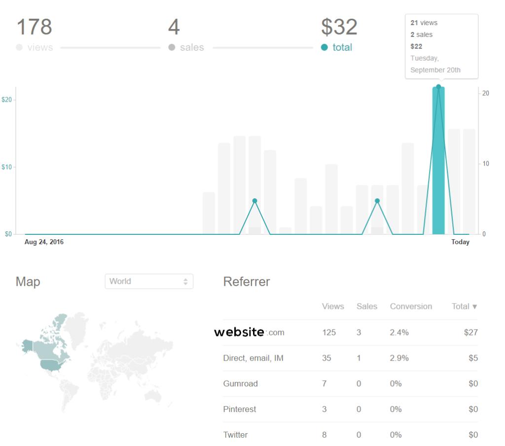 niche site digital product sales